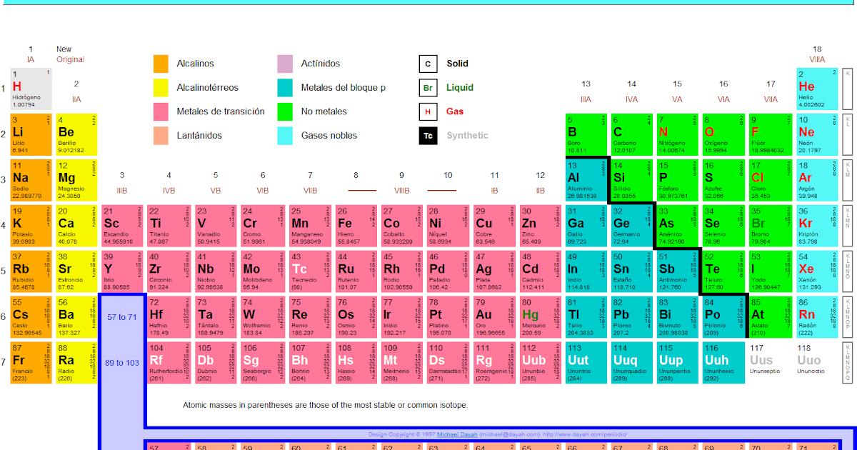 Rroba libre e4 qumica la tabla peridica rroba libre e4 qumica la tabla peridica urtaz Choice Image