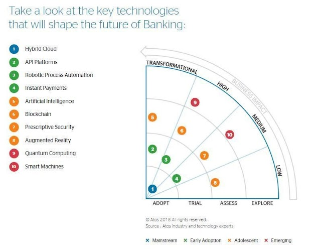 The key technologies that will shape the future of banking