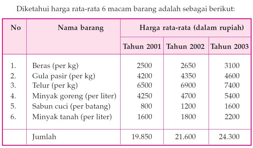 Metode Menghitung Indeks Harga 1