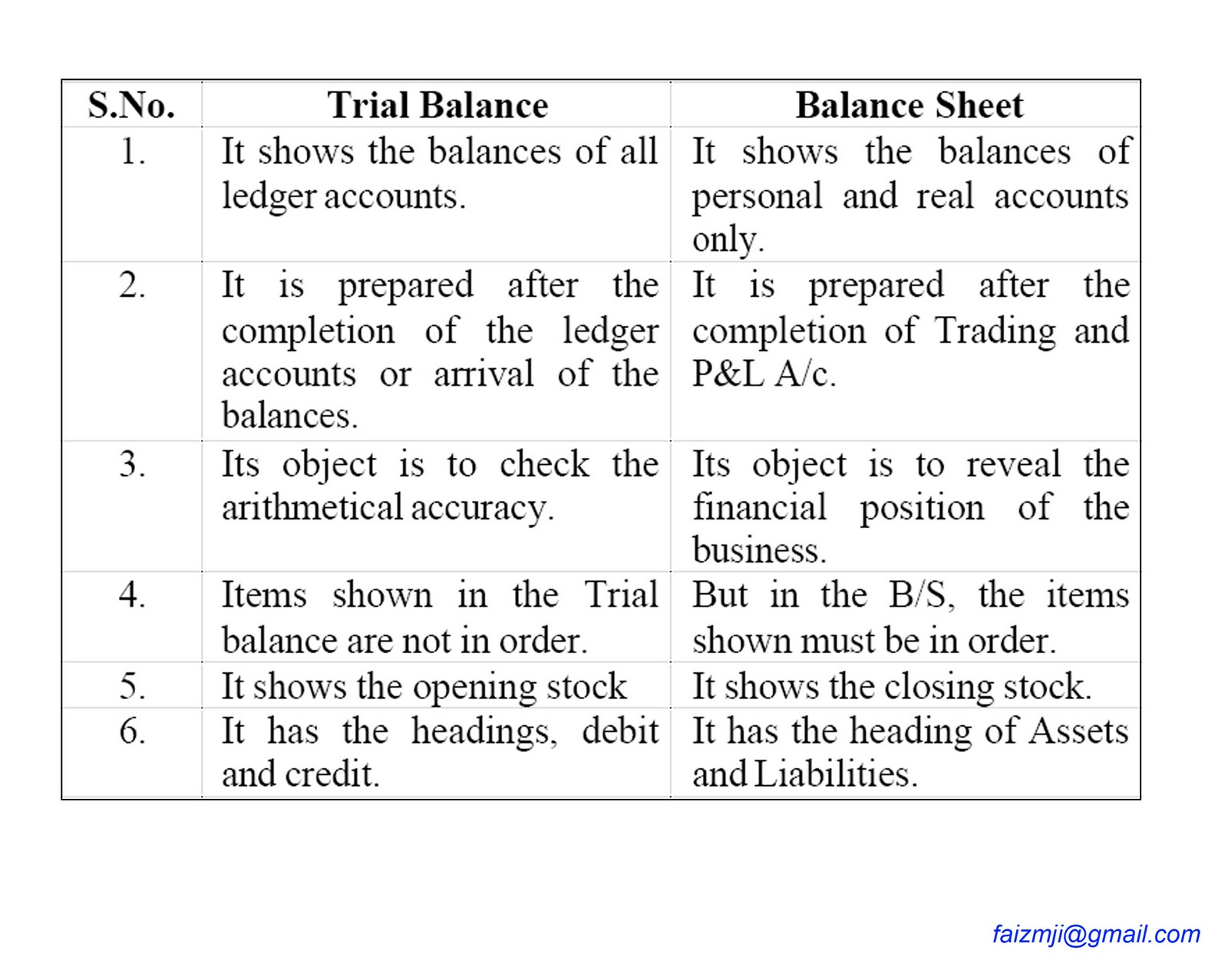 the difference between balance sheet and The differences between bank balance sheet vs company balance sheet are as follows – balance sheet of bank is quite different than balance sheet of a regular company in the approach of preparation both are prepared quite differently.