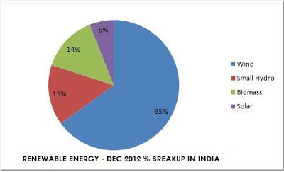 Renewable Energy - Solar Energy, Wind Energy Installed Capacity Breakup