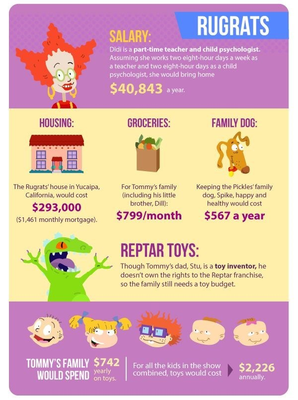 The cost of living like your favourite sitcom family - Rugrats