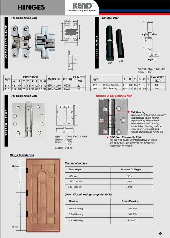 Hardware Pintu Dan Jendela Kend Media Bangunan