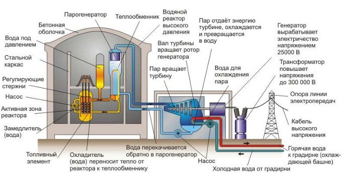 Гидроизоляция реактора аэс мастика брит-дш-85