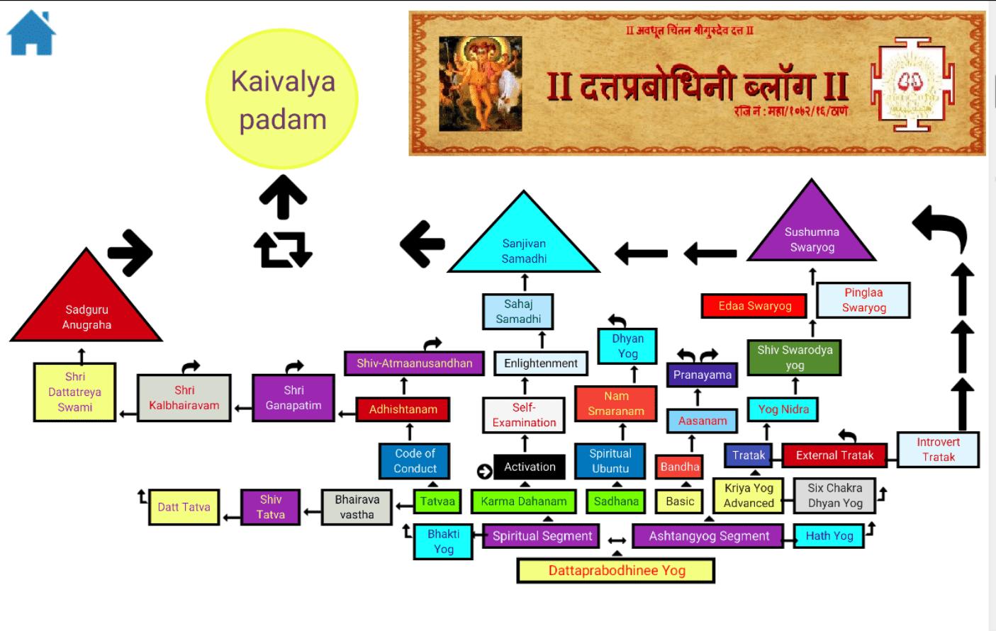 Swami Samarth : Yog, Dhyan, Secrets, Naam, Non-Dual, Upasana