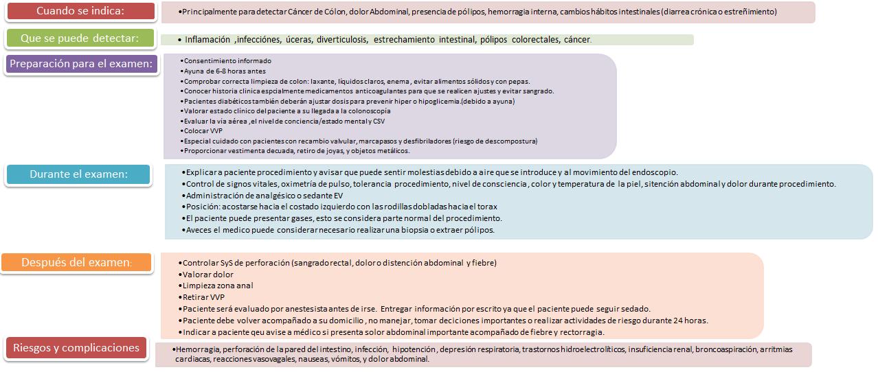 Exámenes Invasivos en Enfermería: Colonoscopía