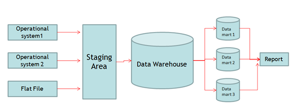 Different Data Warehouse Itecture Informatica With Fun. Data Warehouse Itecture With A Staging Area Mart And Ods. Wiring. Ods Data Warehouse Architecture Diagram At Scoala.co