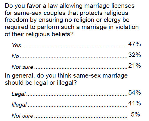 54% think that gay marriage should be legal to only 41% who think it should ...
