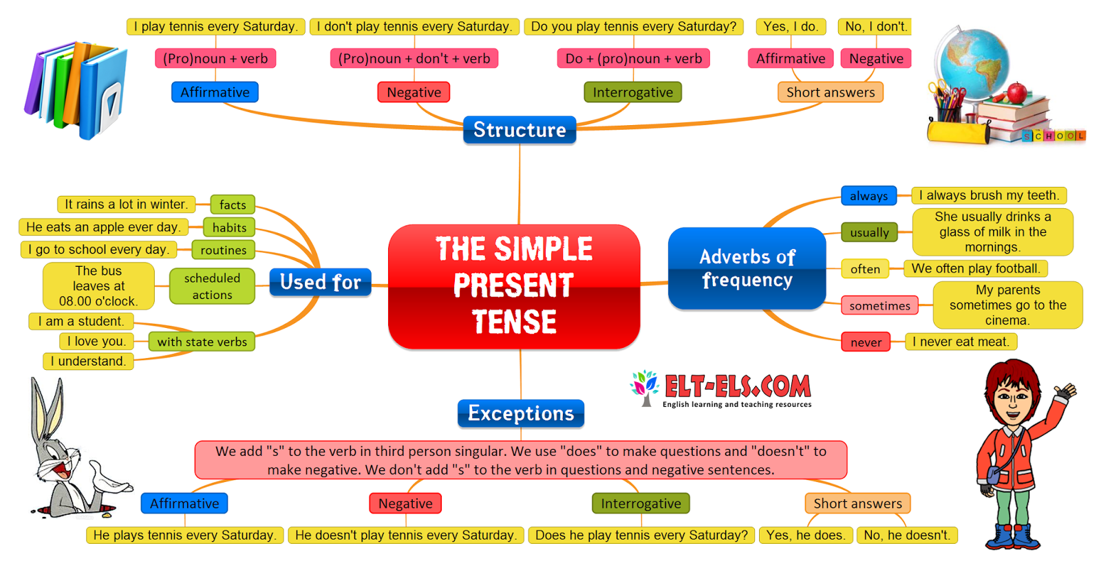 Present Simple Tense Poster The Simple Present Tense