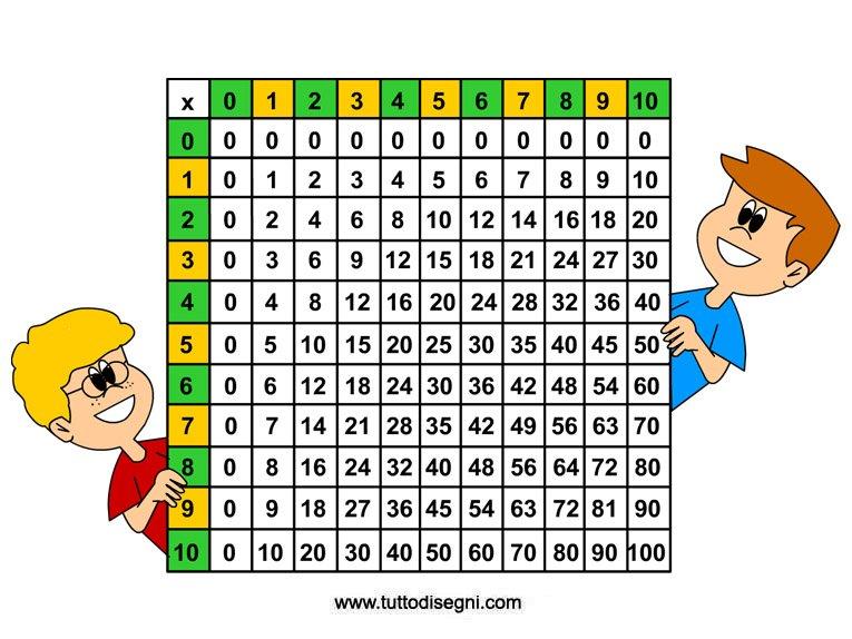 Myriam frittoli psicologa psicoterapeuta dell 39 et evolutiva tabelline - Tavola pitagorica per bambini ...