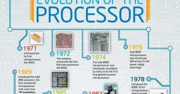 Historia de los procesadores Intel | Todas Las Novedades