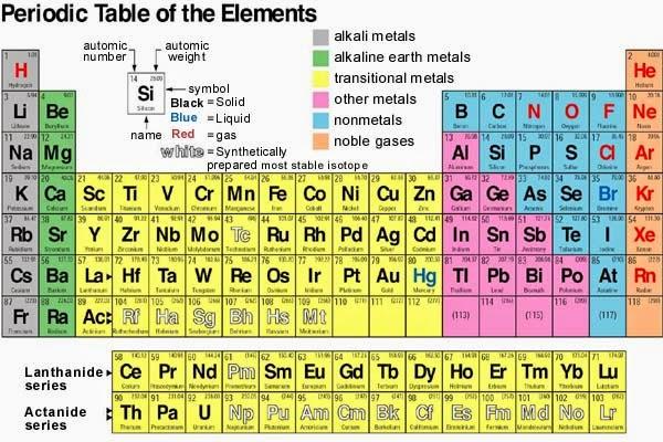 Tabel periodik unsur kimia urtaz Gallery