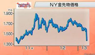 金 急落 中国経済 GDP 減速