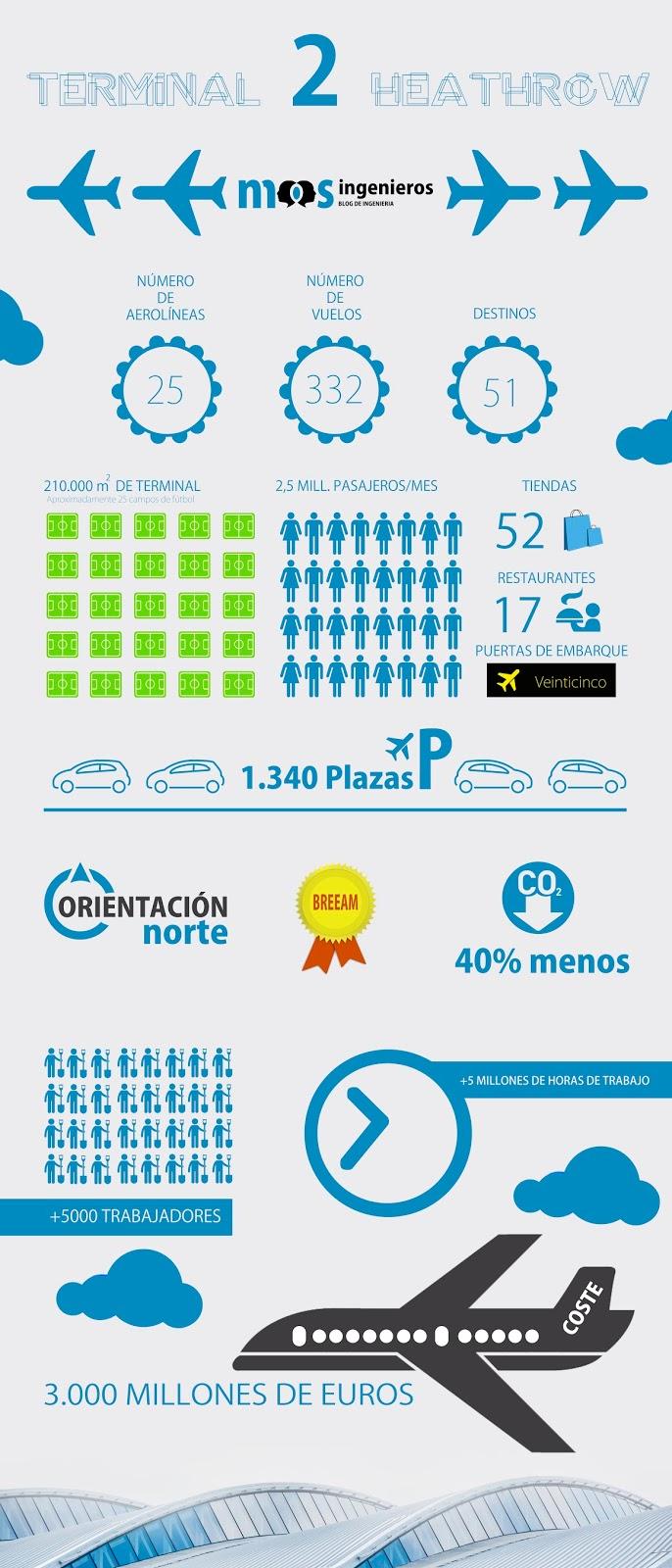 infografía-aeropuerto-t2-heathrow-londres-mosingenieros