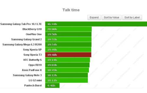 Durata batteria sulle chiamate telefoniche per Sony Xperia T3