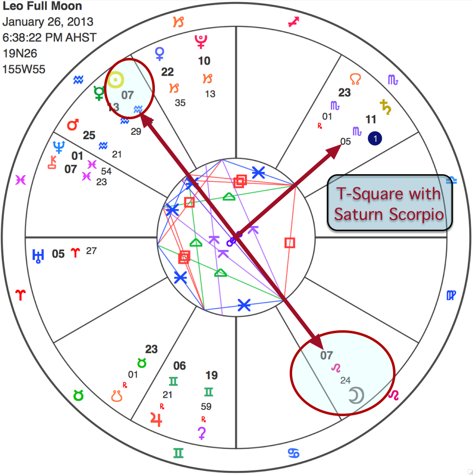 Leo full moon jan 26 heart awakening starman astrology update also check out where 7 leo falls in your personal birth chart those of you who have planetary placements nvjuhfo Gallery
