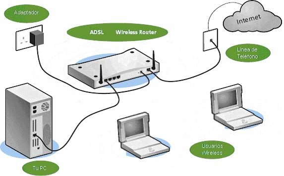 Redes i - Internet en casa de vodafone ...