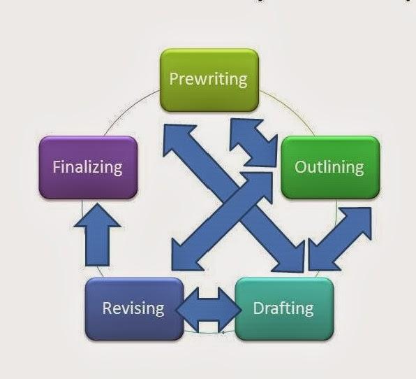 writing process composing essay