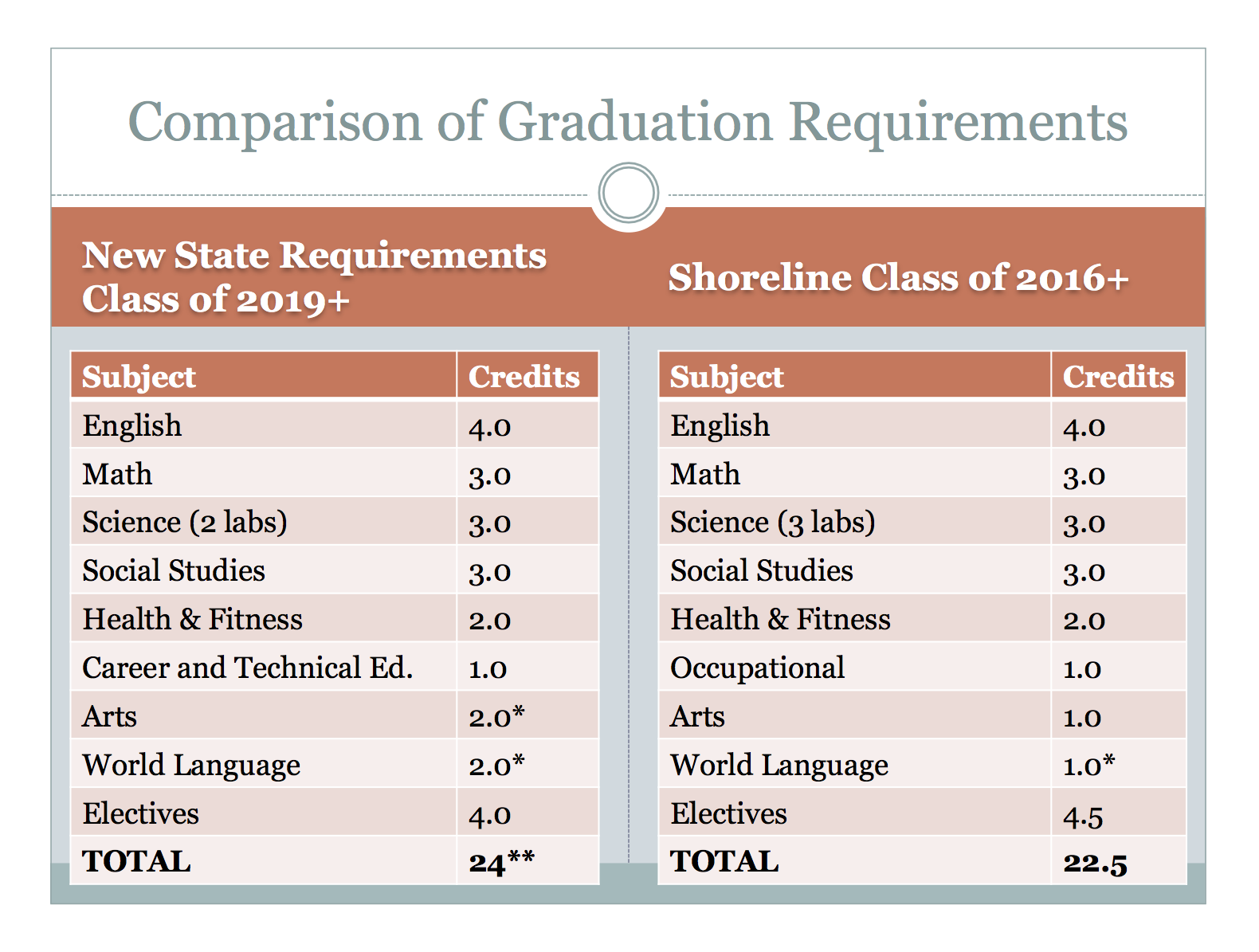 high school credits and graduation requirements The arizona state board of education establishes the requirements for graduation from high school summary of high school graduation credit requirements.