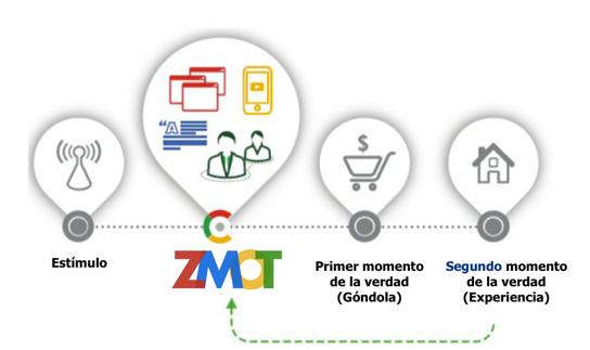 Marco ZMOT de Google