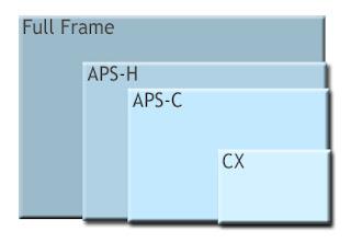 comparaison tailles capteurs aps-c full frame aps-h cx