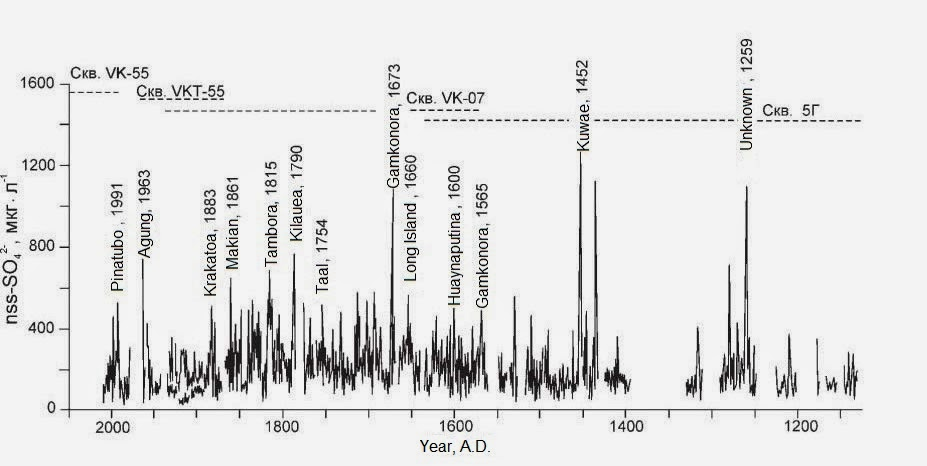 Dating of big volcanoes eruptions, determined by Vostok station ice core drilling