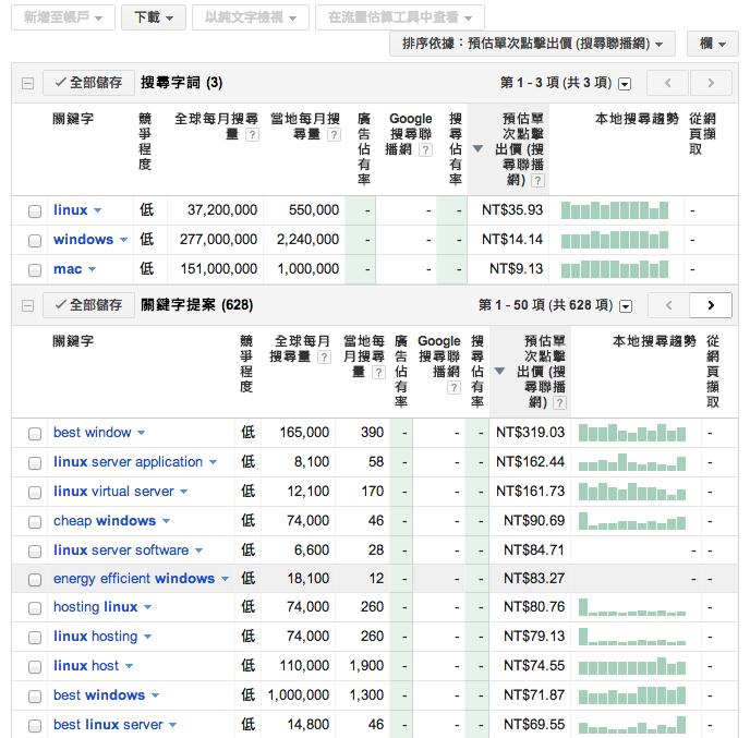 Google AdWords 關鍵字工具