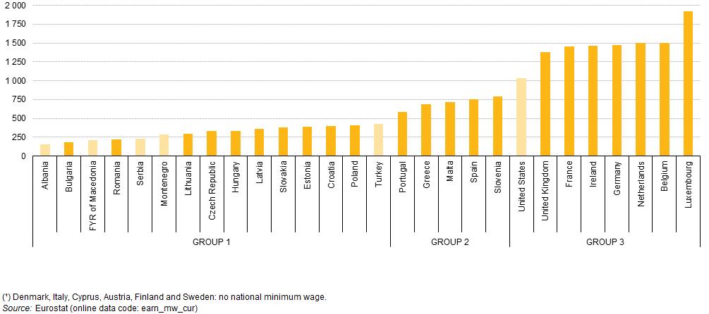 Európai Unió, minimálbér, gazdaság, EU-minimálbér