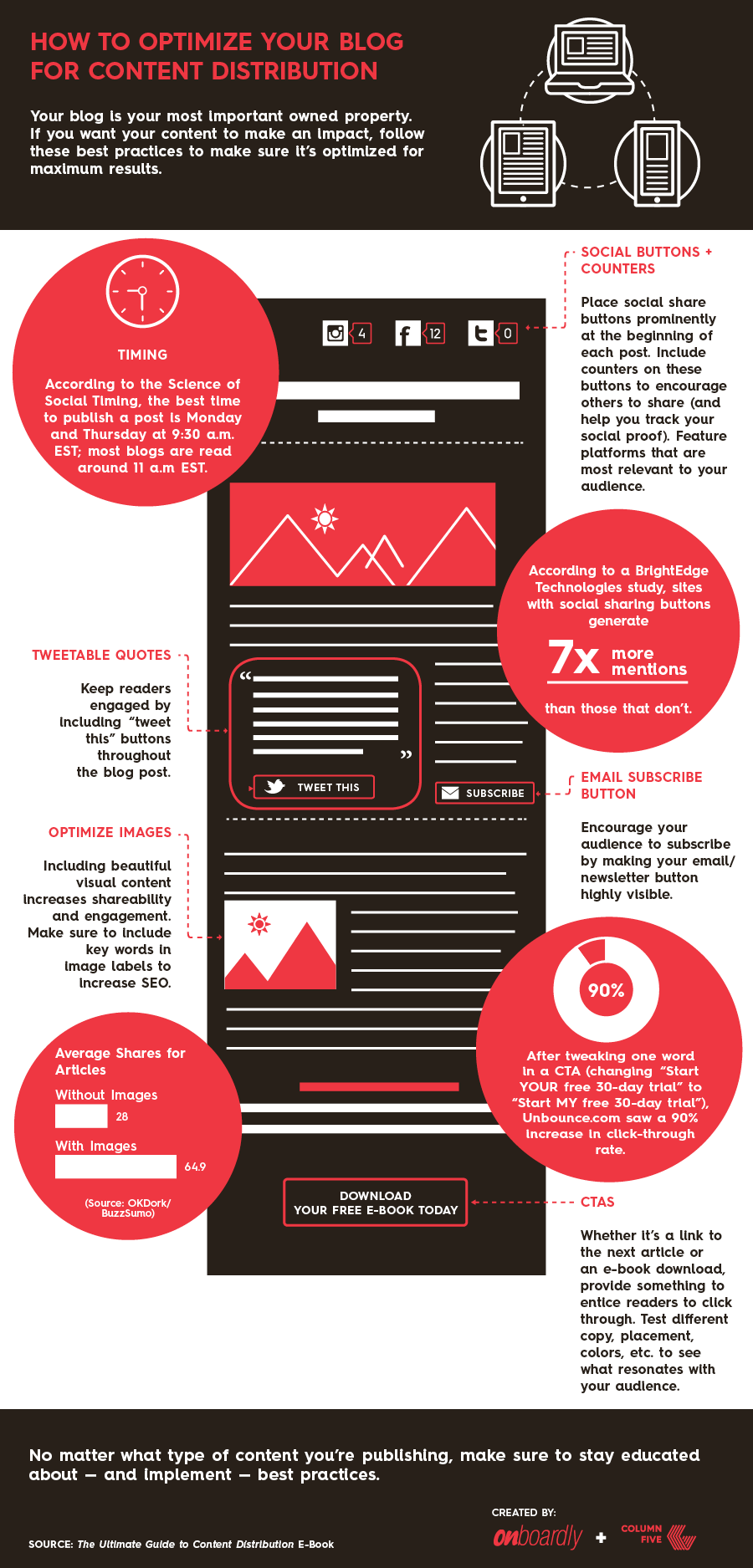 Here's How You Should be Optimizing Your Blog for ROI (Infographic)