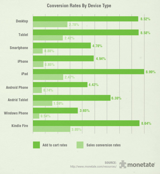 devices and conversion rate