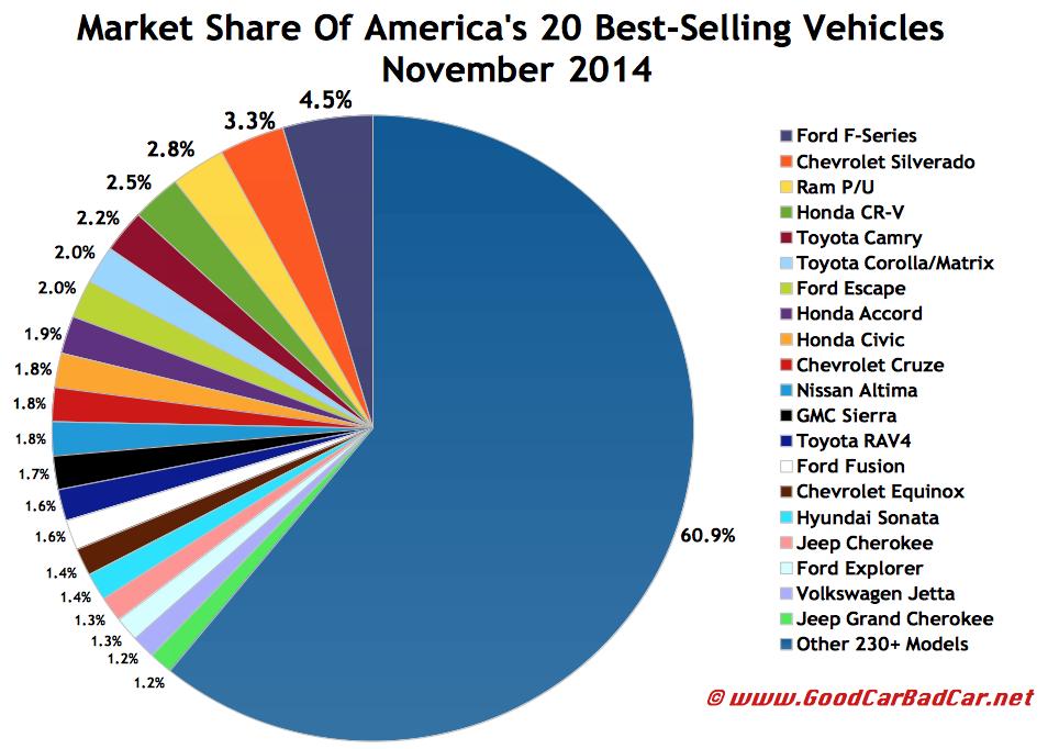USA best selling autos market share chart November 2014