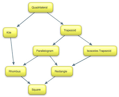 Technology Concept Map we Make This Concept Map After