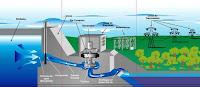 diagrama de generacion hidroelectrica