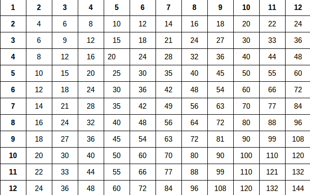 Worksheets Table From 11 To 20 number names worksheets tables from 11 to 20 in 11to table fireyourmentor free printable