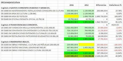 Presupuesto Melilla. CONSEJERIA DE CULTURA 2012. FEDESME