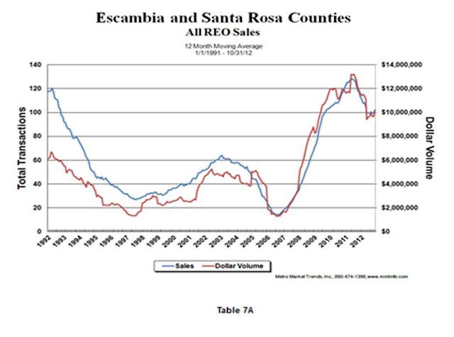 REO Sales in Escambia & Santa Rosa Counties in Northwest Florida~