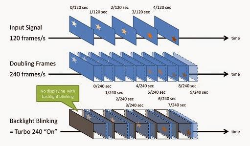 Tech Info - Reviews: 60hz, 120hz, 240hz and 480hz: Marketing Ploy or