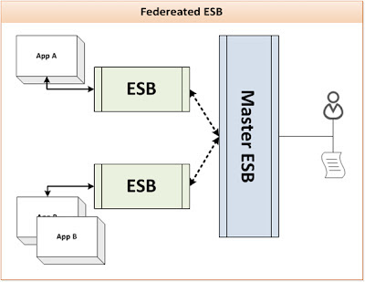 Federated ESB Deployment Pattern