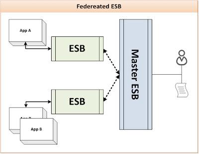 Federated ESB Deployment Pattern
