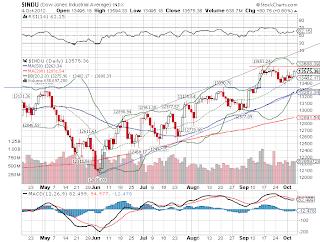 Bolsa de Nova York, mostra o gráfico do principal índice