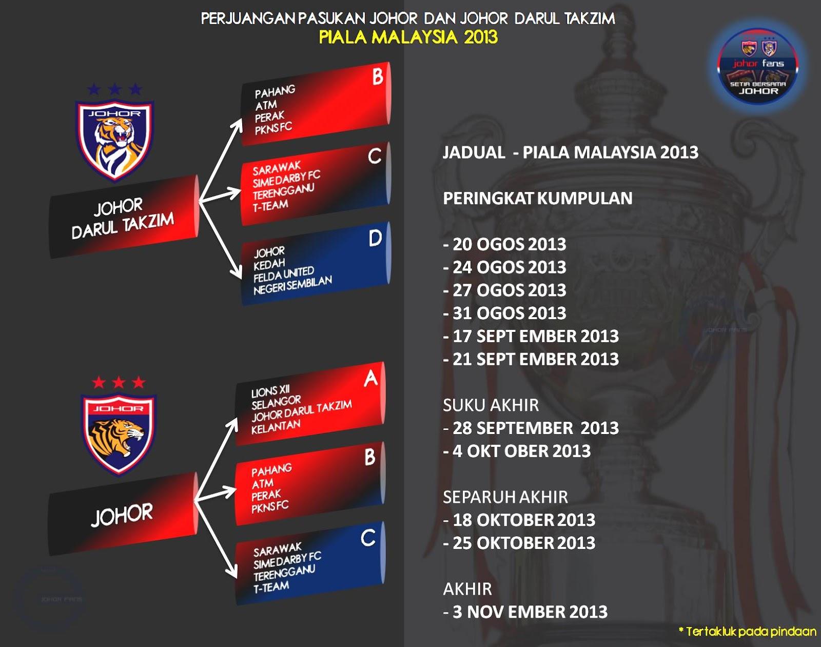 Senarai Penuh Undian Peringkat Kumpulan Piala Malaysia 2013