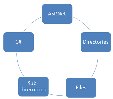 Directories-subdirectories-in-C#