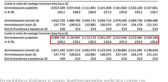 Debito pubblico 2016: previsioni di calo - Economia Italiana