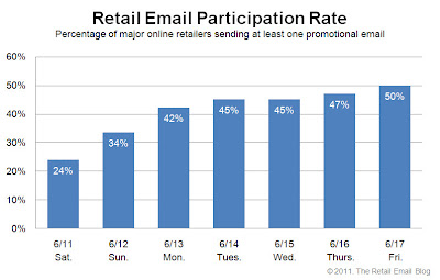 Click to view the June 17, 2011 Retail Email Participation Rate larger