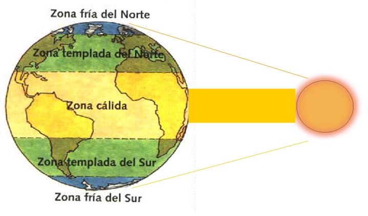 Tercero Bsico Unidad II Zonas Climticas