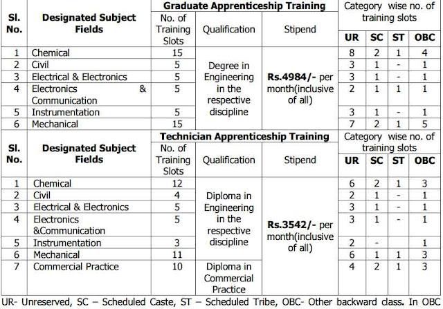 MRPL Trainee Graduate & Technician Apprentice Recruitment 2015 (New Notification Open)