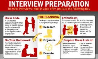Preparation Before Job Interview | English Preparation