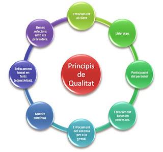 Principi de qualitat