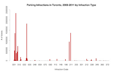 11 Million Yellow Slips – City of Toronto Parking Tickets, 2008-2011