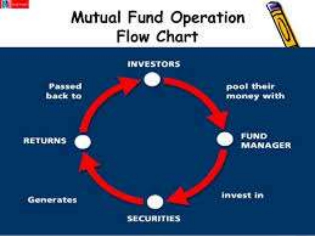 Money Market Tips Stock Market Fiis Exit Mutual Fund Enters